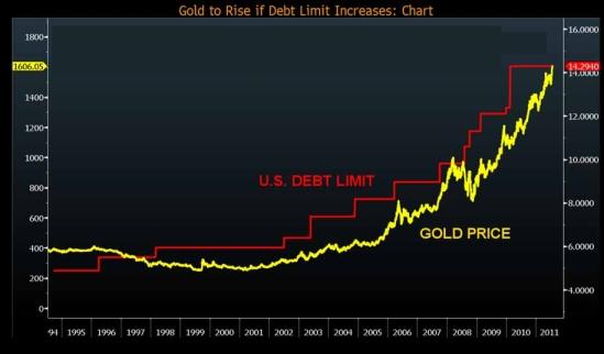 gold debt limit