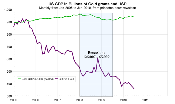 GDP-2005-USD