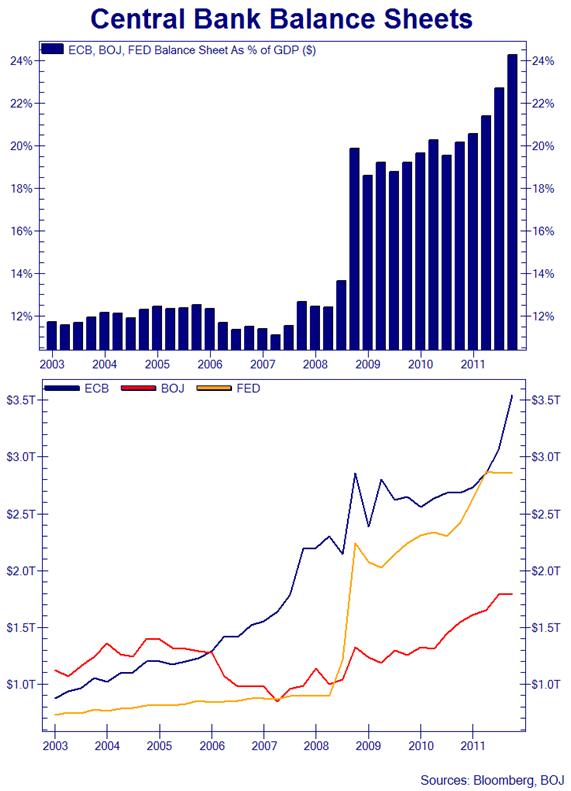 CB of GDP
