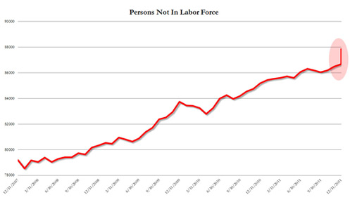 Persons not in labor force