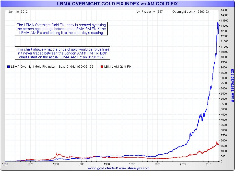 1970 ex-London Gold Price