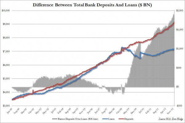 Bank Deposits and Loans Difference
