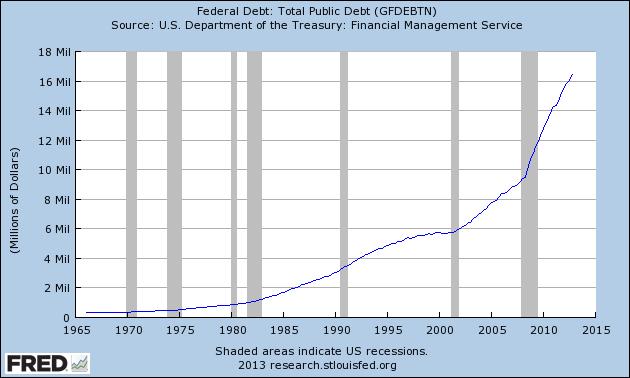 Total federal debt 1971-2013