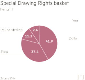 SDR pie chart