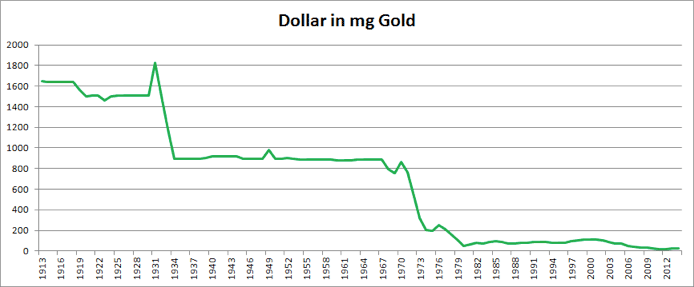 dollar-graph