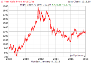 Gold Flowing Into Etfs Suggest Higher Gold Prices Cmi Gold Silver